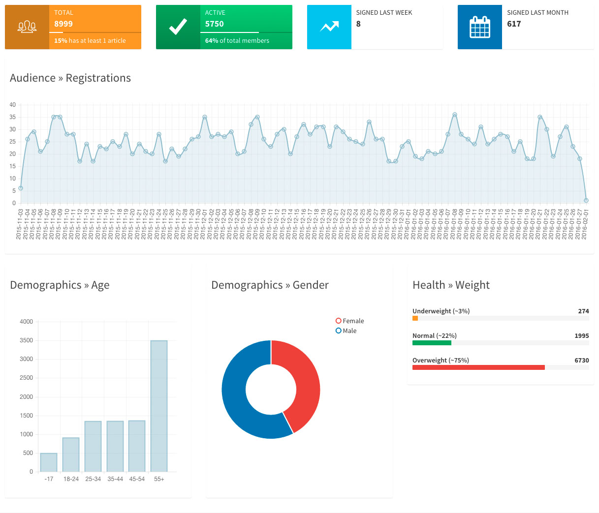Admin Architect - Dashboard